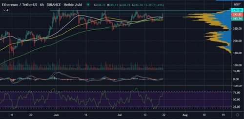 Ethereum (ETH) is Primed to Retest $250 Once Again