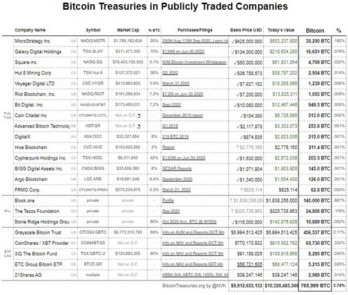 Bitcoin Held By Private & Publicly Traded Companies Hits $10.2B
