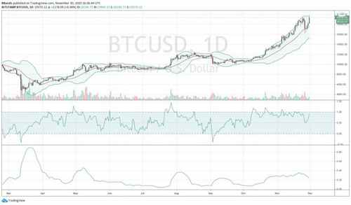 Bitcoin Drops By Close to $2k