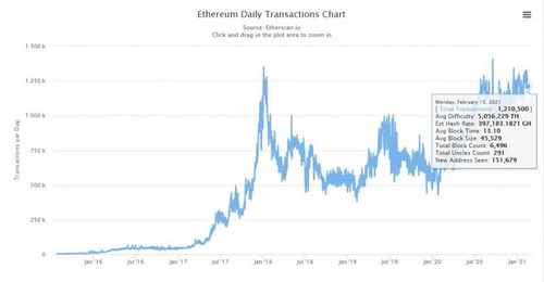 Binance Smart Chain's Daily Transactions Count Exceeds Ethereum's