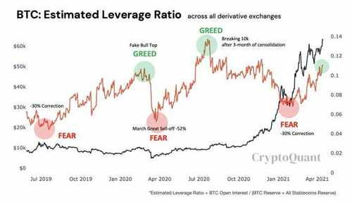Bitcoin Could Be in the Greed Stage Based on High Leverage Being Used