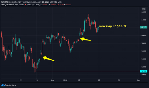 Bitcoin's Dip to $50.9k Closes Two CME BTC Gaps