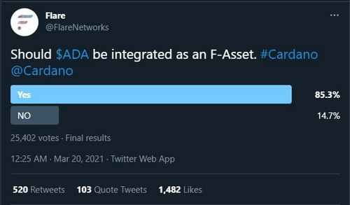 Flare Networks Community Votes 'Yes' to Integrating Cardano (ADA)
