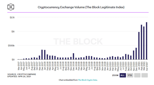 Trading volume on cryptocurrency exchanges reaches all-time high of $ 1.3 trillion
