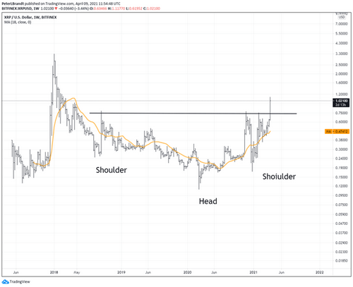 XRP's Head & Shoulders Pattern on the Weekly Chart Points to New Highs