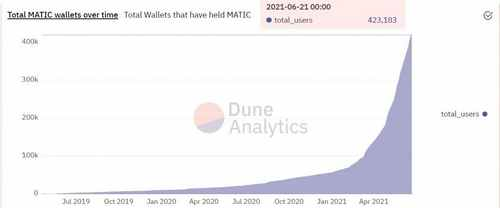 Total Polygon (MATIC) Wallets Exceed 420k