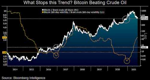 Bloomberg Report: Bitcoin Will Resume Bullish Rally To $ 100,000 In Coming Months